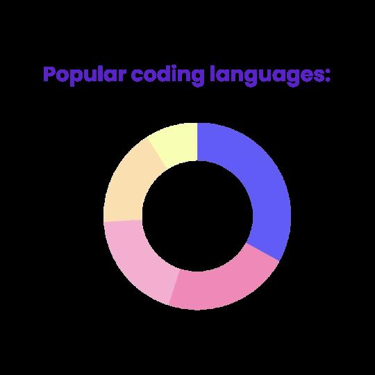 popular coding languages chart